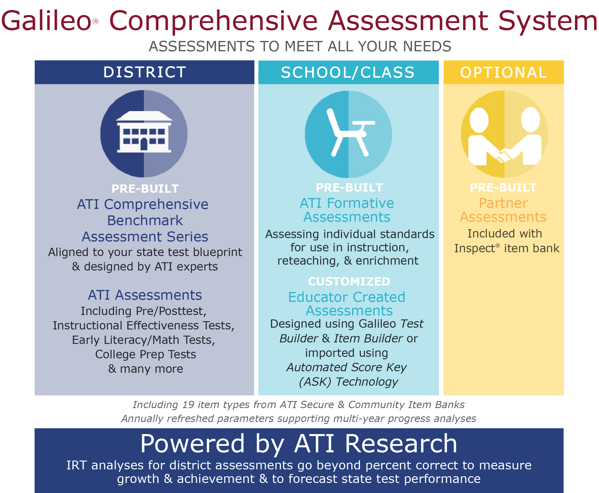 Comprehensive Assessment - ATI Galileo K-12 Online