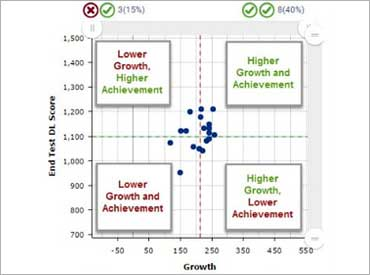 Student Growth and Achievement